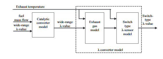 Figure 4.2: Block diagram of the catalytic converter model and the λ converter