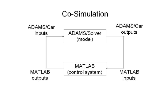 Figure 3.2. The principle of co-simulation between ADAMS/Car and MATLAB