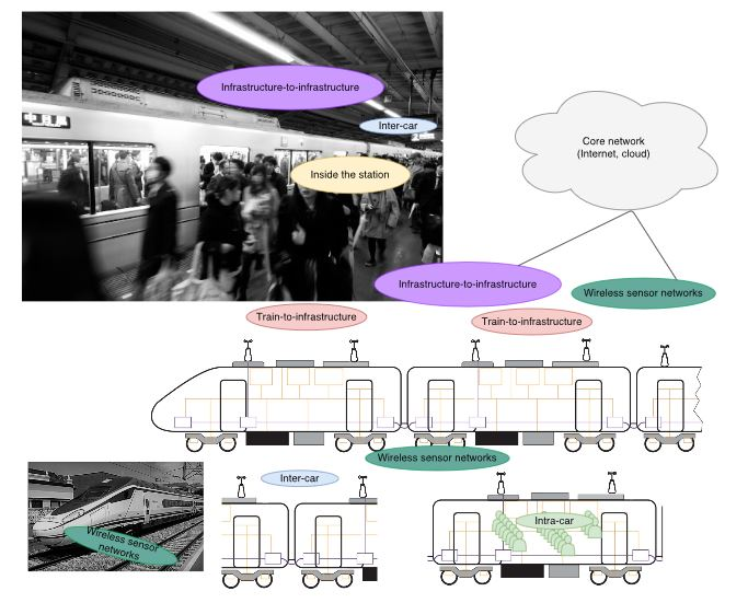 Towards the Internet of Smart Trains: A Review on Industrial