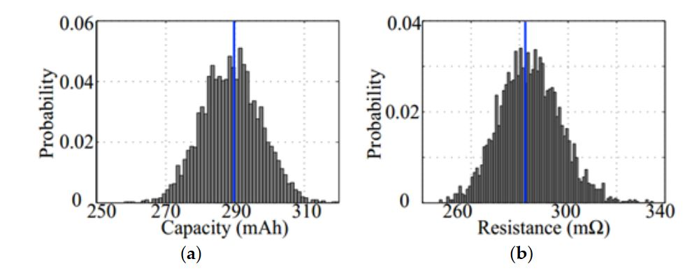 Figure 1. Probability distribution of the (a) cell capacity and (b) resistance profile of the sample cells