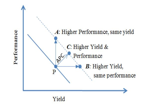 Figure 3. Shifting a simplified yield-quality line with the use of advanced process control (APC)