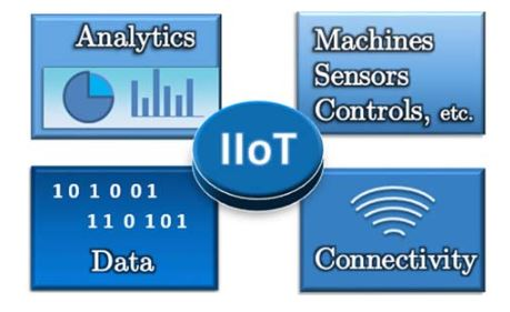 Figure 7. Industrial internet of things (IIoT) framework that utilizes connectivity, data, and analytic tools to communicate effectively with machines