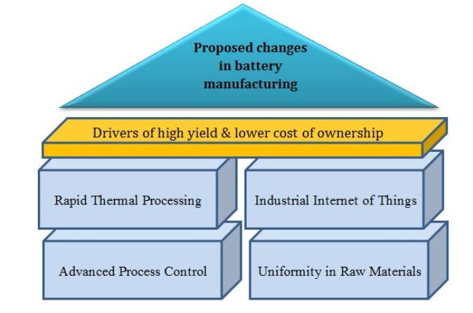 Figure 8. Proposed changes and their impact to bring down cost of ownership (COO)