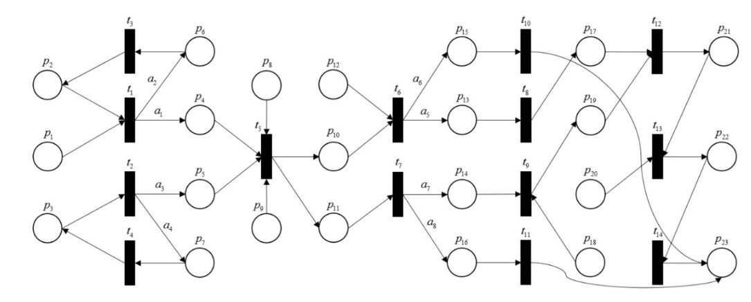 Figure 3. The timed colored Petri net model for self-adaptive collaborative production-logistics systems