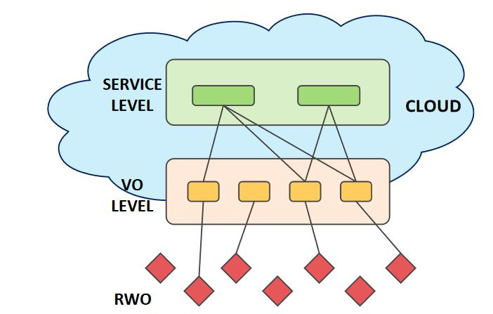 Figure 1. The reference IoT cloud architecture