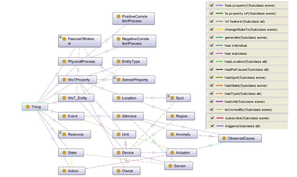 Figure 12. Building up the SWoT-O ontology for a building automation system with Protege