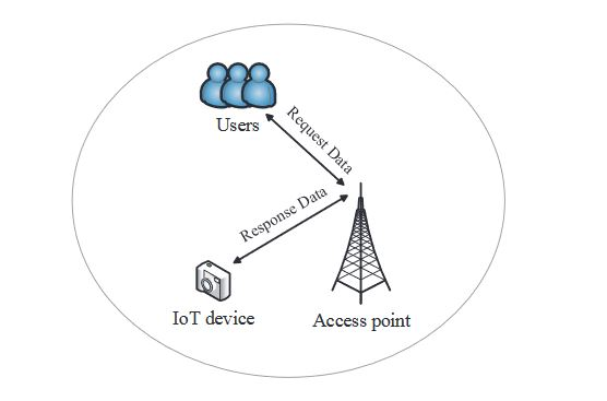 Figure 3. IoT scenario of spectrum leasing