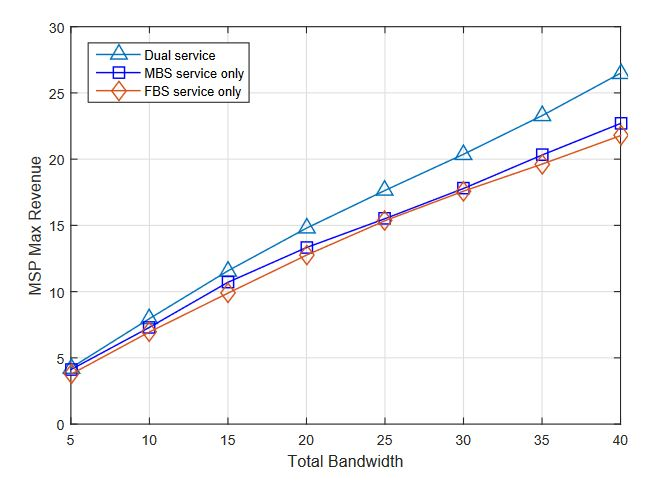 Figure 6. Macrocell service provider (MSP) max revenue versus total bandwidth under different service modes