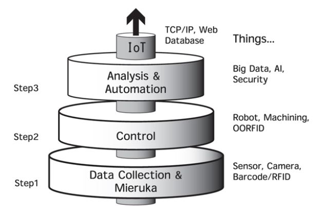 Figure 3. Internet of Things (IoT) Three Steps and Things in Manufacturing
