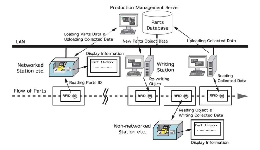 Figure 9. One application of IoT with OORFID