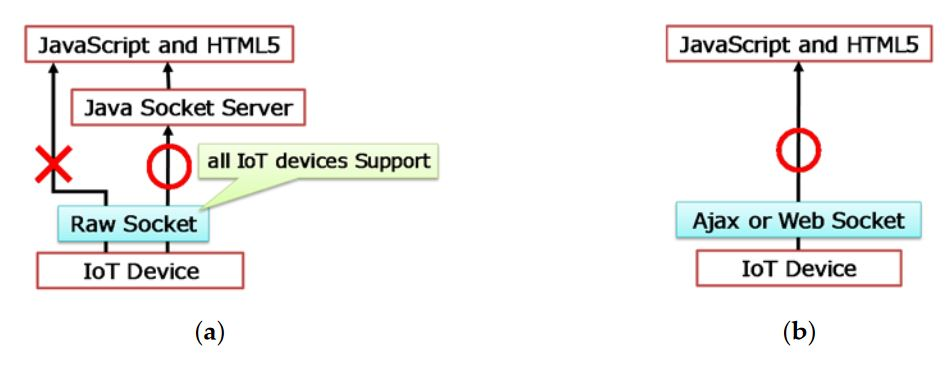 Figure 14. Communication with IoT device. (a) IoT device only supporting raw socket; (b) IoT with Ajax or WebSocket