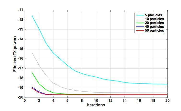 Figure 6. Particle Swarm Optimization performance