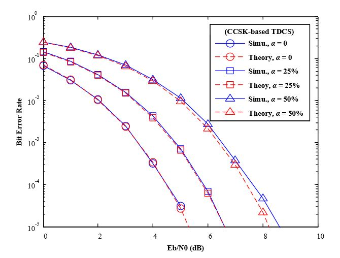 Figure 7. BER performance of TDCS-CCSK in AWGN channels (various mismatch factor α)