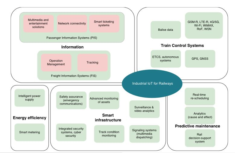 Figure 3. Industrial IoT-enabled services relevant to the rail industry