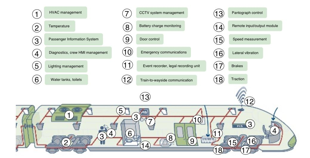 Figure 4. Systems usually monitored in a train