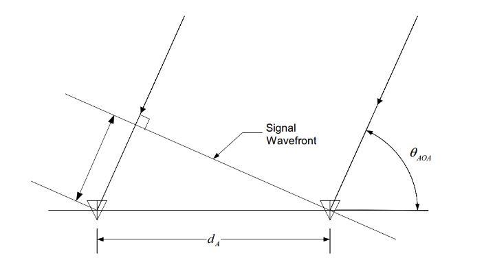 Figure 1: Diagram of emitter location estimation