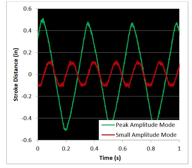 Figure 30. Oscilloscope plot that shows that the horizontal drive system achieves the desired small and large amplitudes and frequencies