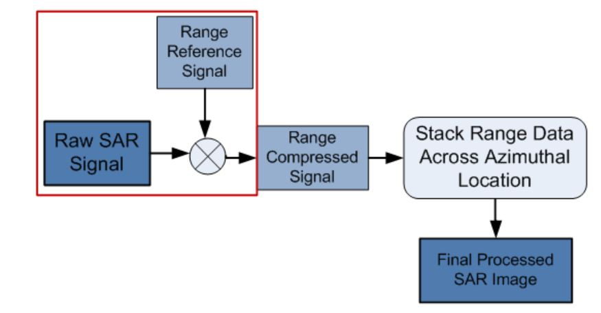 Figure 7-1: Range Compression Signal Processing Block Diagram