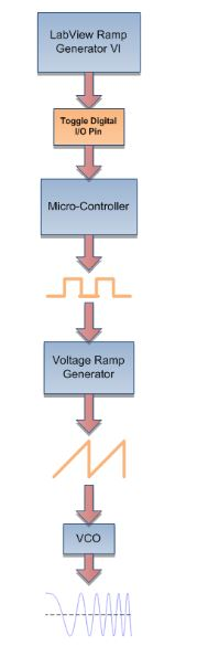 Figure 3-6: Chirp Generation Block Diagram