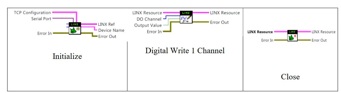 Figure 3-4: Linx Sub-vi Wiring Diagrams