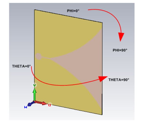 Figure 5-9: Vivaldi Flare Radiation Pattern Coordinate System: E-plane (Phi Scan) and H-plane (Theta Scan)