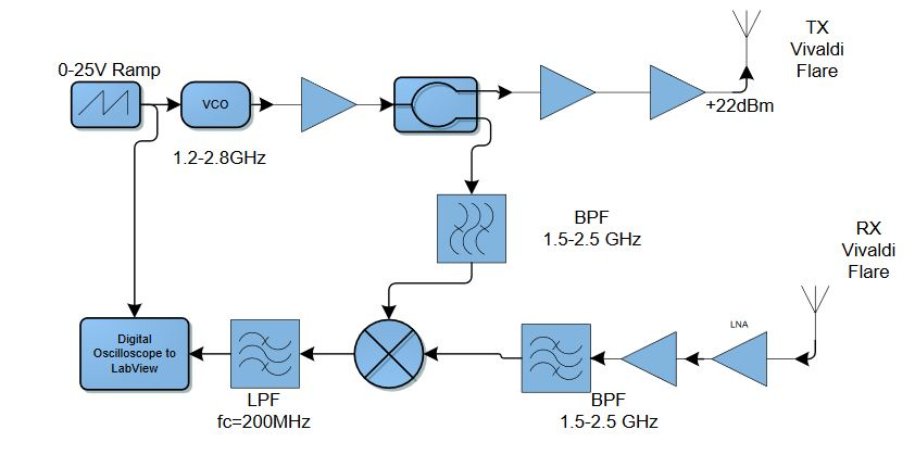 Figure 6-1: Rf Signal Chain Block Diagram