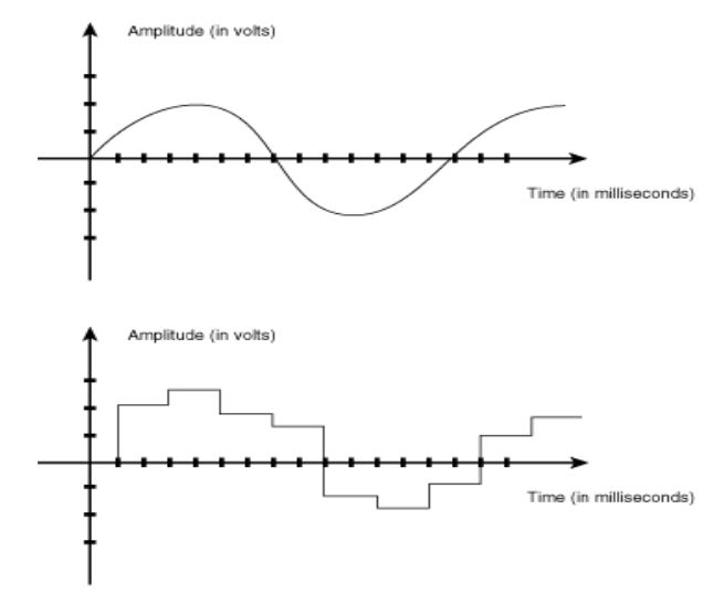 Figure 1: Analog vs Digital signal