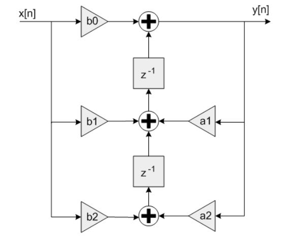 Figure 7: Signal Flow graph for the Direct Form II Transposed Difference Equation
