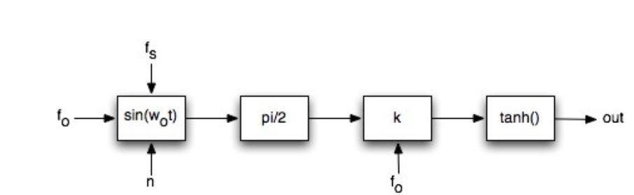Figure 4.2: tanh Square Generation