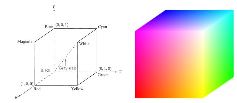 Figure 2.1: The RGB Color Cube