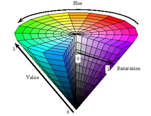 Figure 2.2: HSV Color Model