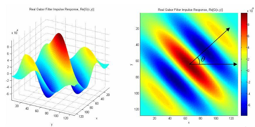 Figure 3.1: Sample Gabor Filter Impulse Response (Real Component)
