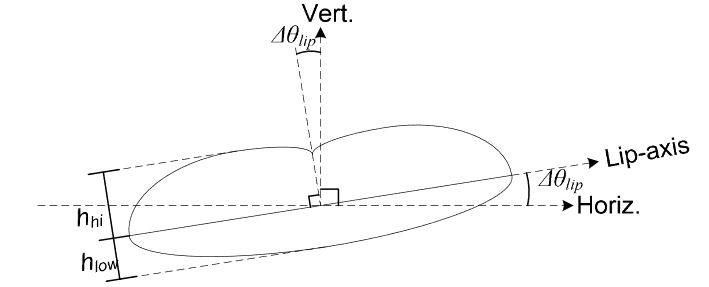 Figure 3.2: Lip Measurement Diagram