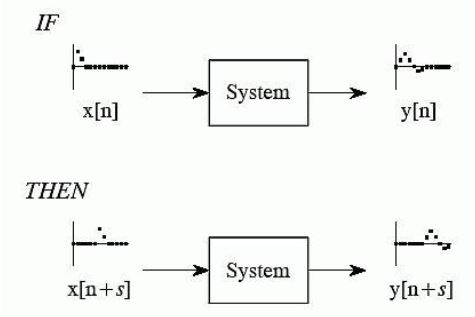 Figure 2.1: In a time or shift invariant system, shifting an input signal results in an identical shift in the output signal