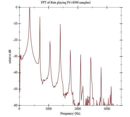 Figure 3.4: Plot of the fast Fourier transform of a flute playing F4