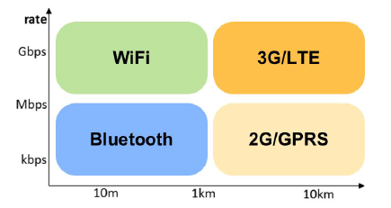 Figure 3. A rate-range chart of the different connectivity technologies