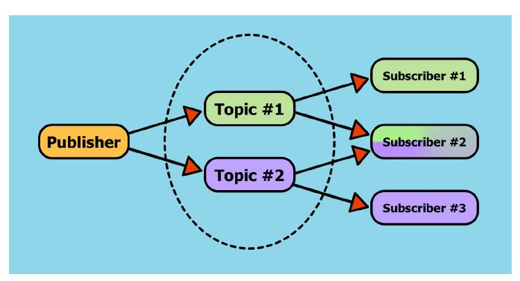 Figure 9. An example of a topic. A publisher sends a message to a topic, that gets received by publishers