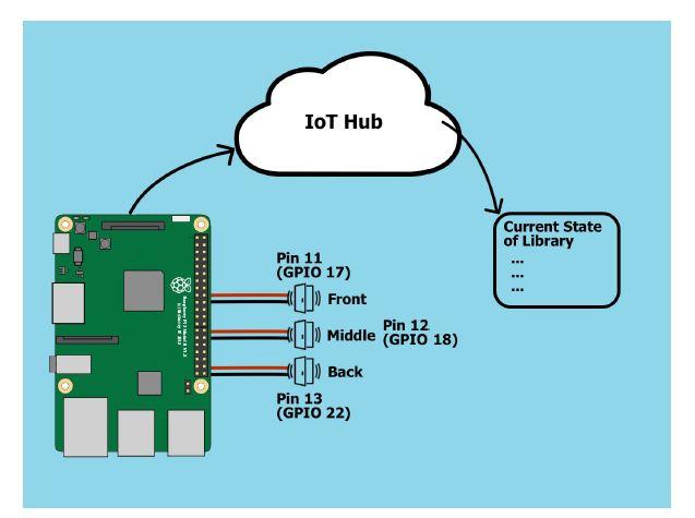 Figure 13. Hardware setup for the library application. Three motion sensors linked to Raspberry Pi via GPIO ports